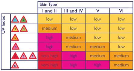 UV индекс